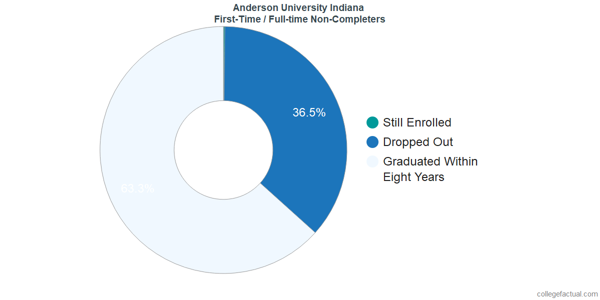 Non-completion rates for first-time / full-time students at Anderson University Indiana