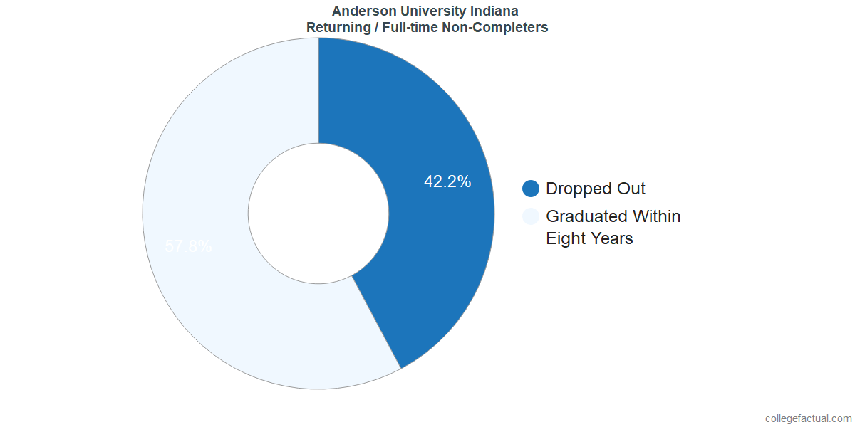 Non-completion rates for returning / full-time students at Anderson University Indiana