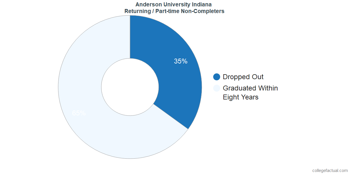Non-completion rates for returning / part-time students at Anderson University Indiana