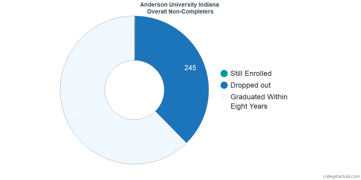 outcomes for students who failed to graduate from Anderson University Indiana