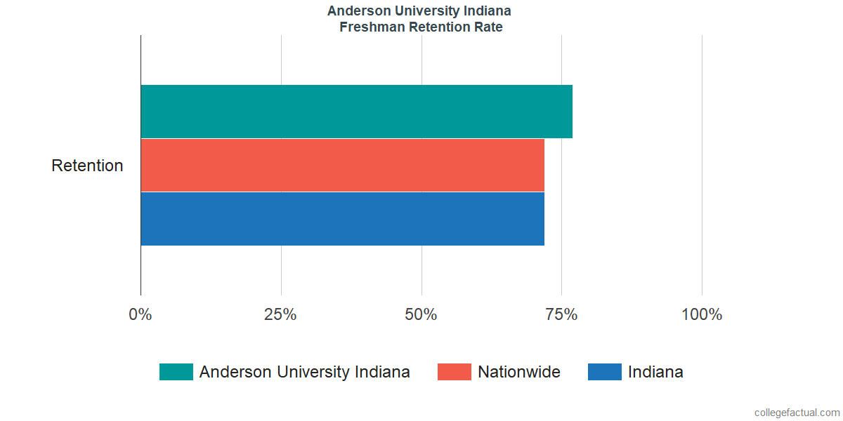 Freshman Retention Rate at Anderson University Indiana