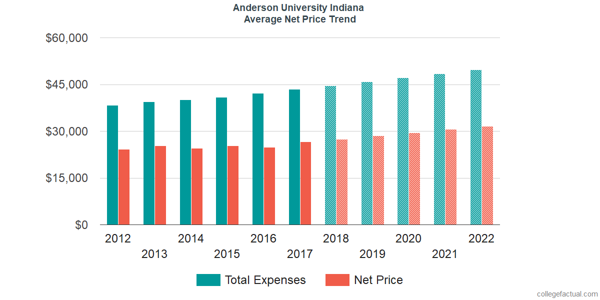 Net Price Trends at Anderson University Indiana