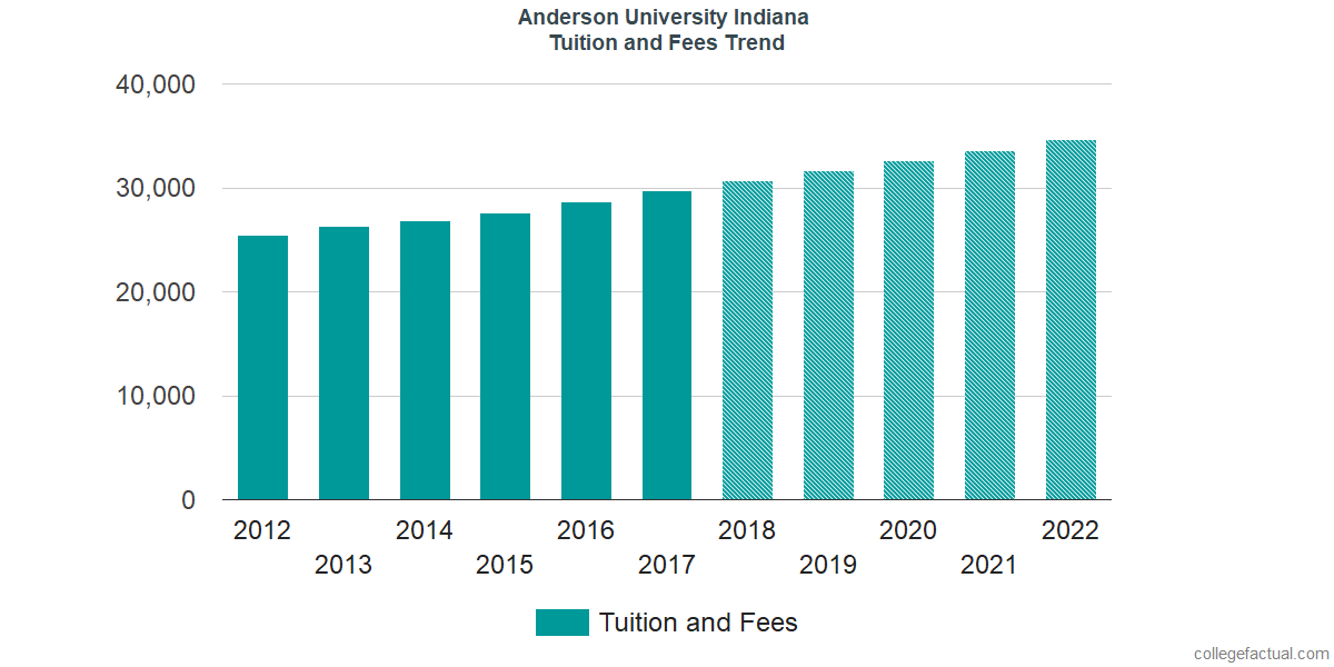 Tuition and Fees Trends at Anderson University Indiana
