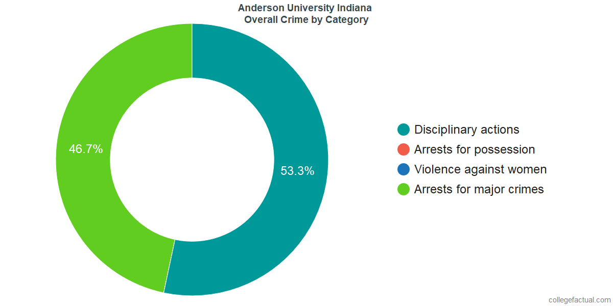 Overall Crime and Safety Incidents at Anderson University Indiana by Category