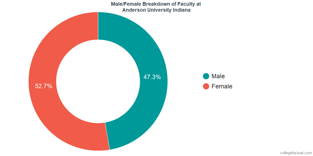 Male/Female Diversity of Faculty at Anderson University Indiana