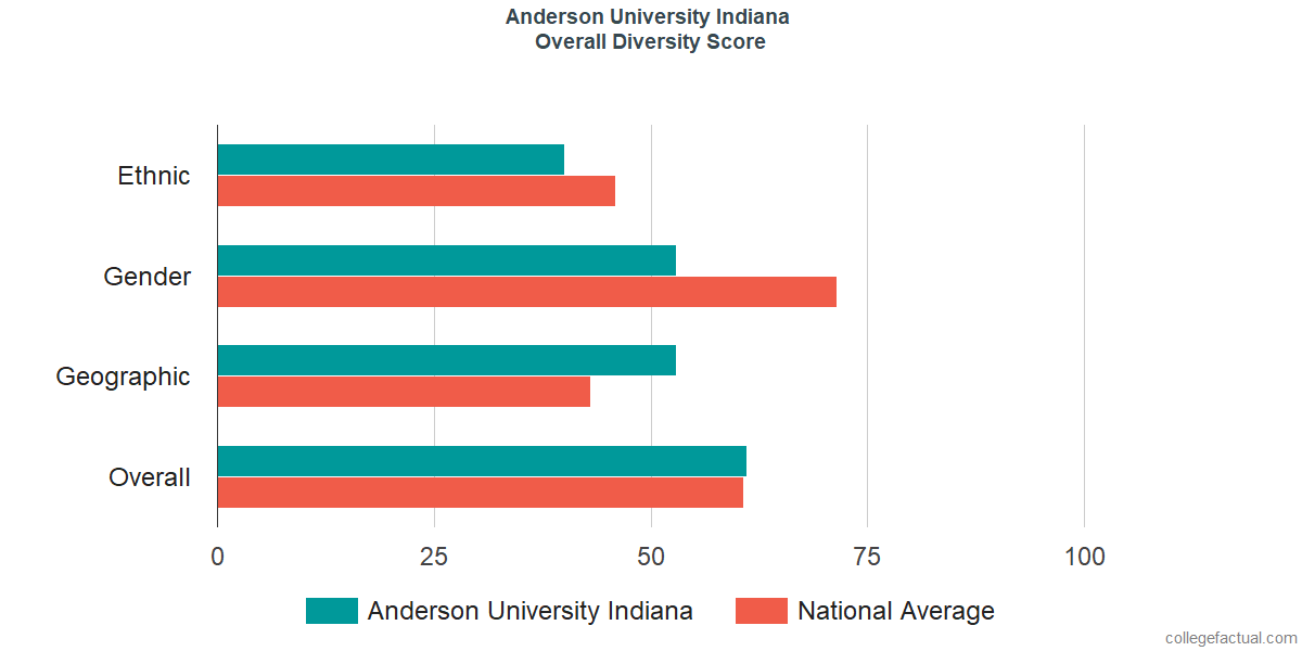 Overall Diversity at Anderson University Indiana