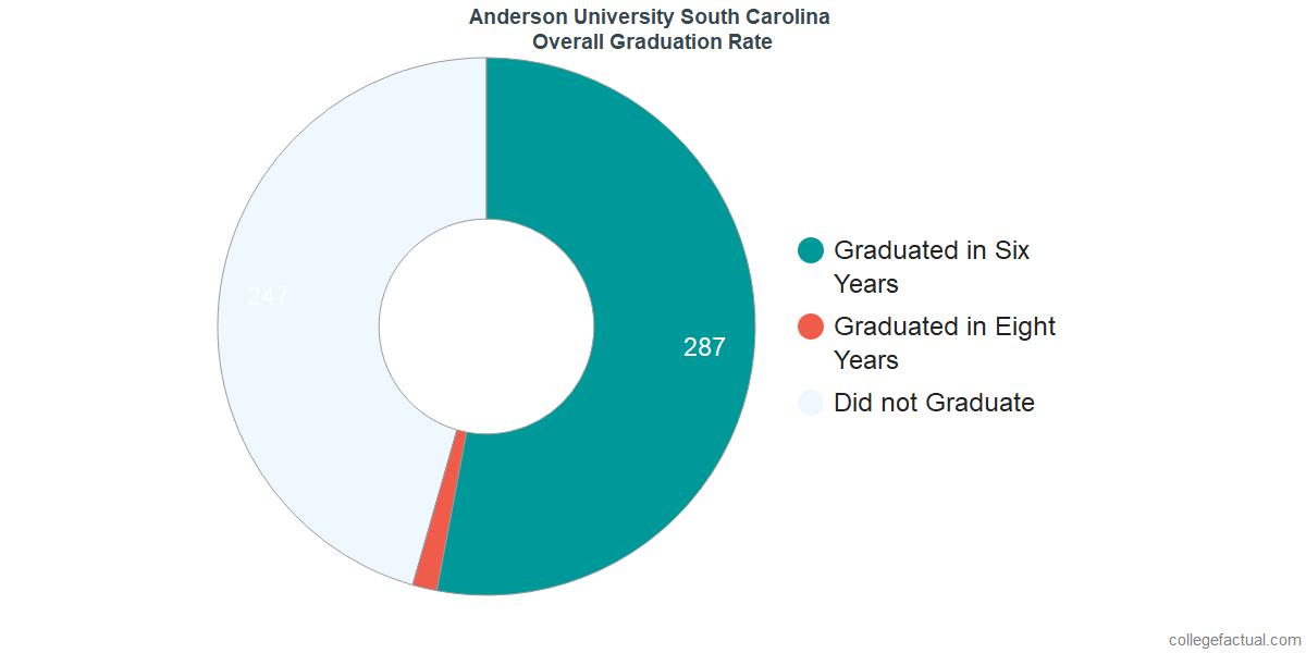 Undergraduate Graduation Rate at Anderson University South Carolina