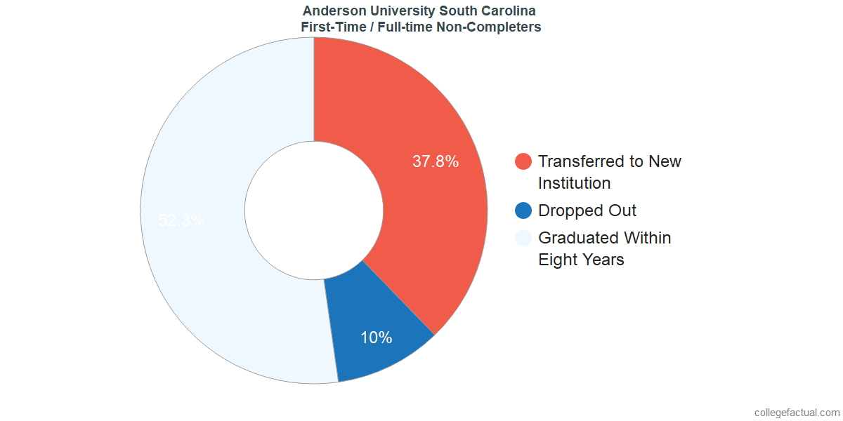 Non-completion rates for first-time / full-time students at Anderson University South Carolina