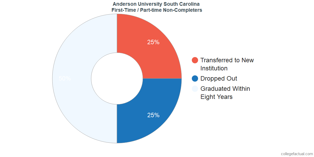Non-completion rates for first-time / part-time students at Anderson University South Carolina