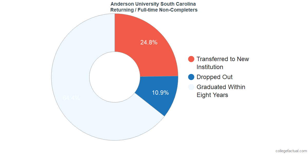 Non-completion rates for returning / full-time students at Anderson University South Carolina