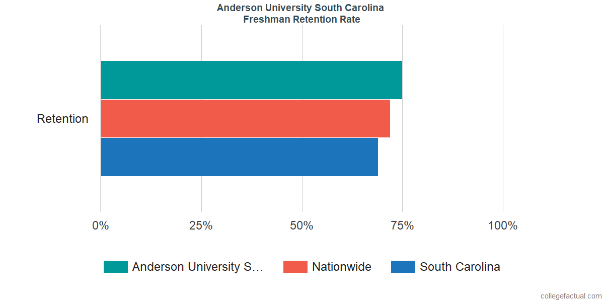 Freshman Retention Rate at Anderson University South Carolina