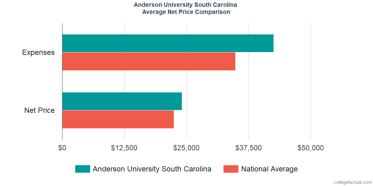 Net Price Comparisons at Anderson University South Carolina