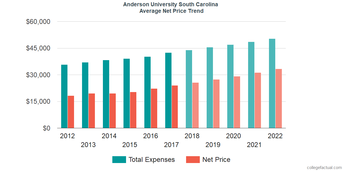 Net Price Trends at Anderson University South Carolina