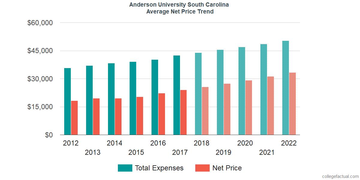 Average Net Price at Anderson University South Carolina