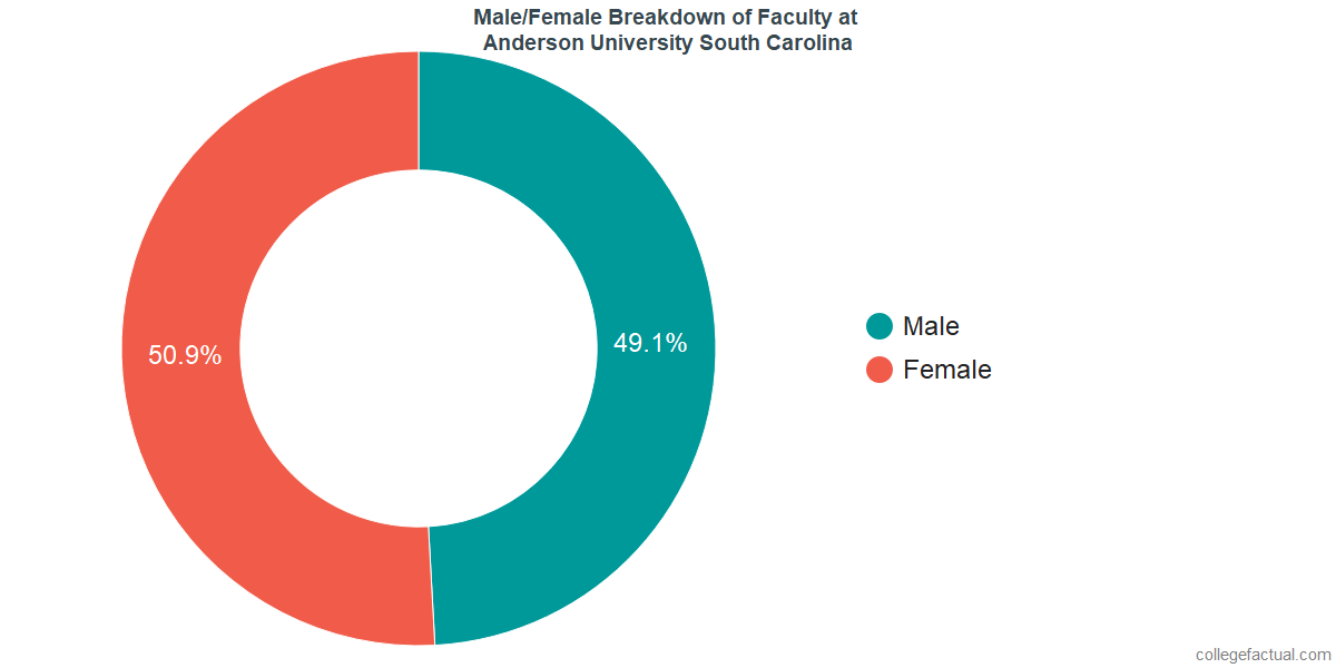 Male/Female Diversity of Faculty at Anderson University South Carolina