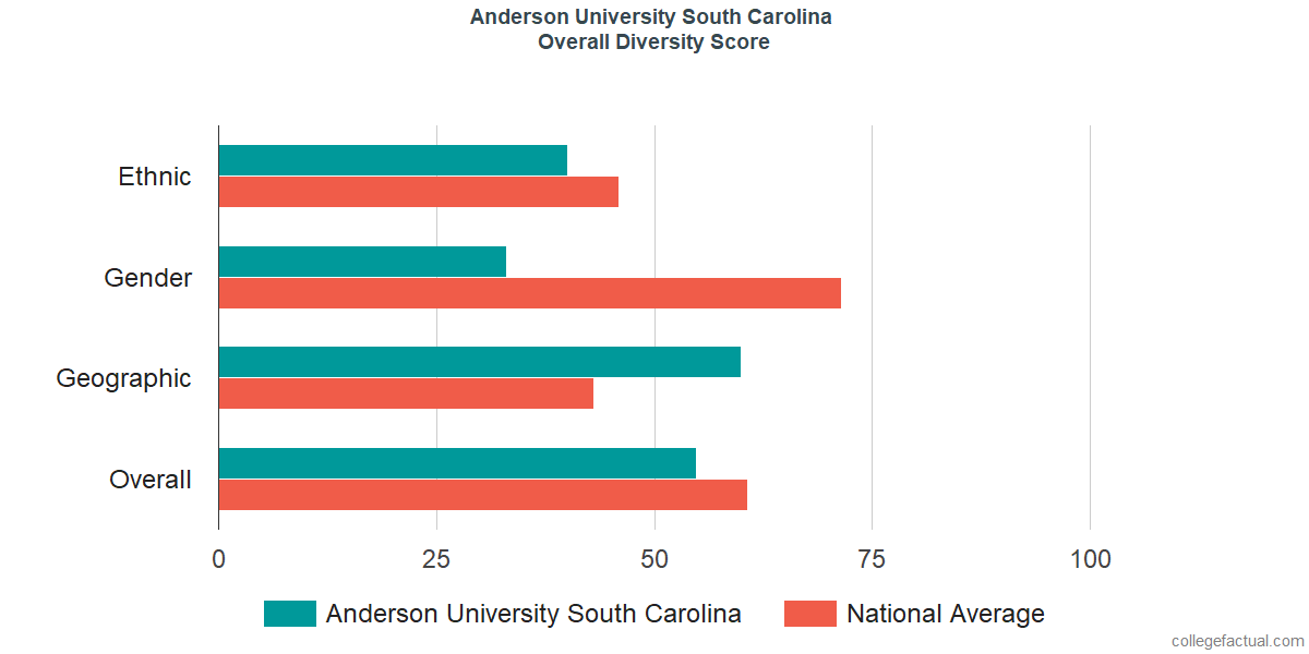 Overall Diversity at Anderson University South Carolina