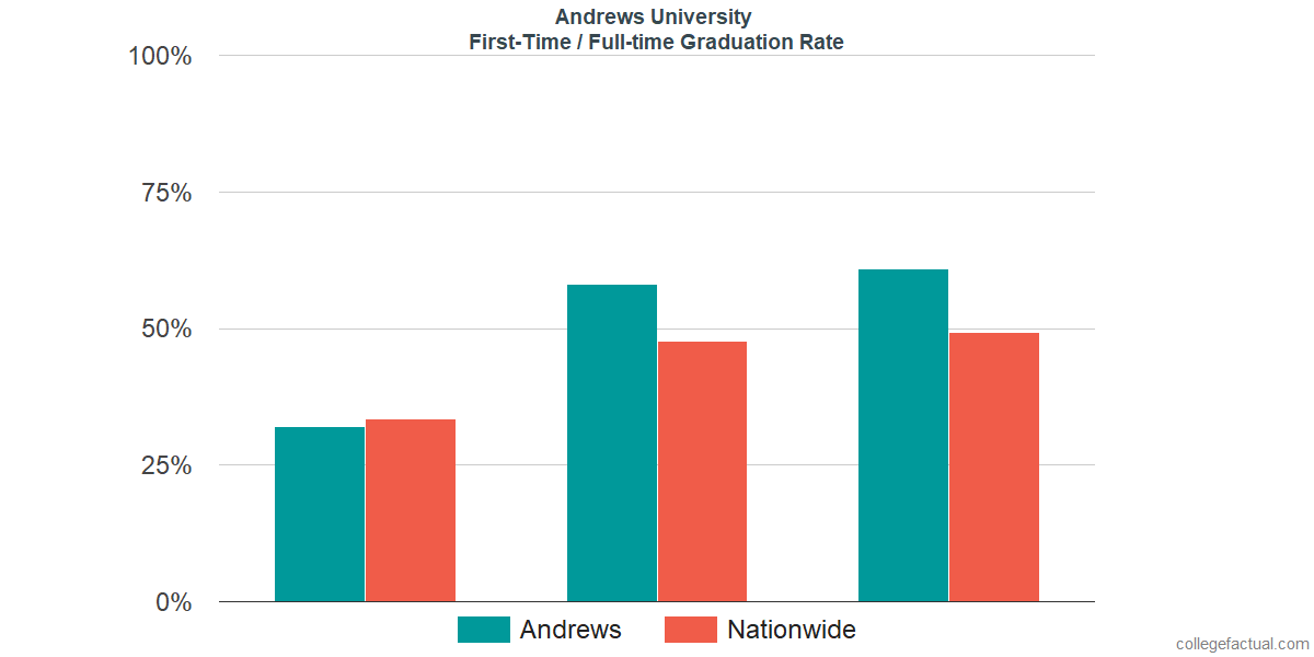 Graduation rates for first time / full-time students at Andrews University