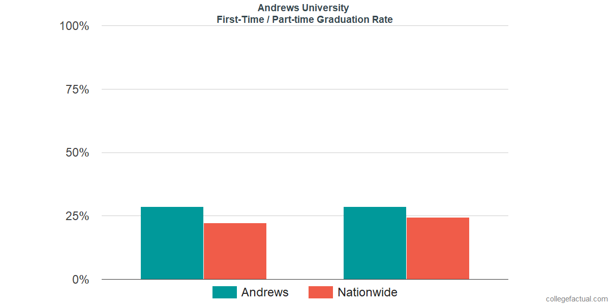 Graduation rates for first time / part-time students at Andrews University