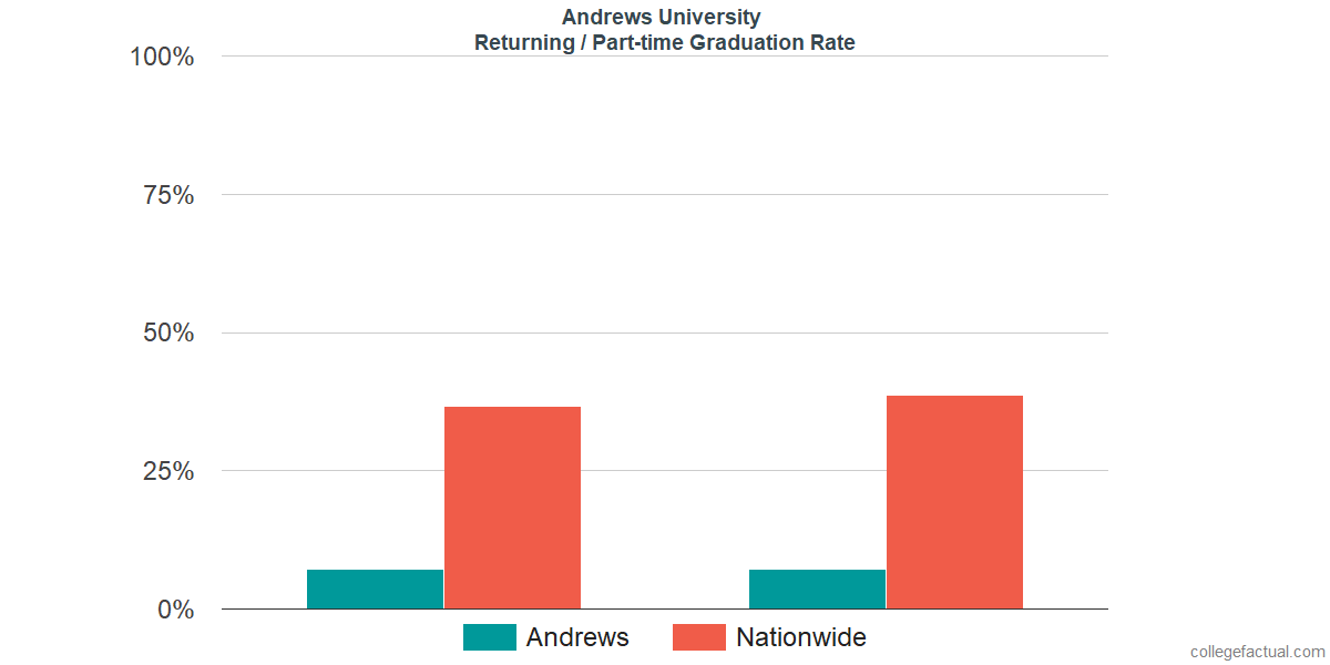 Graduation rates for returning / part-time students at Andrews University