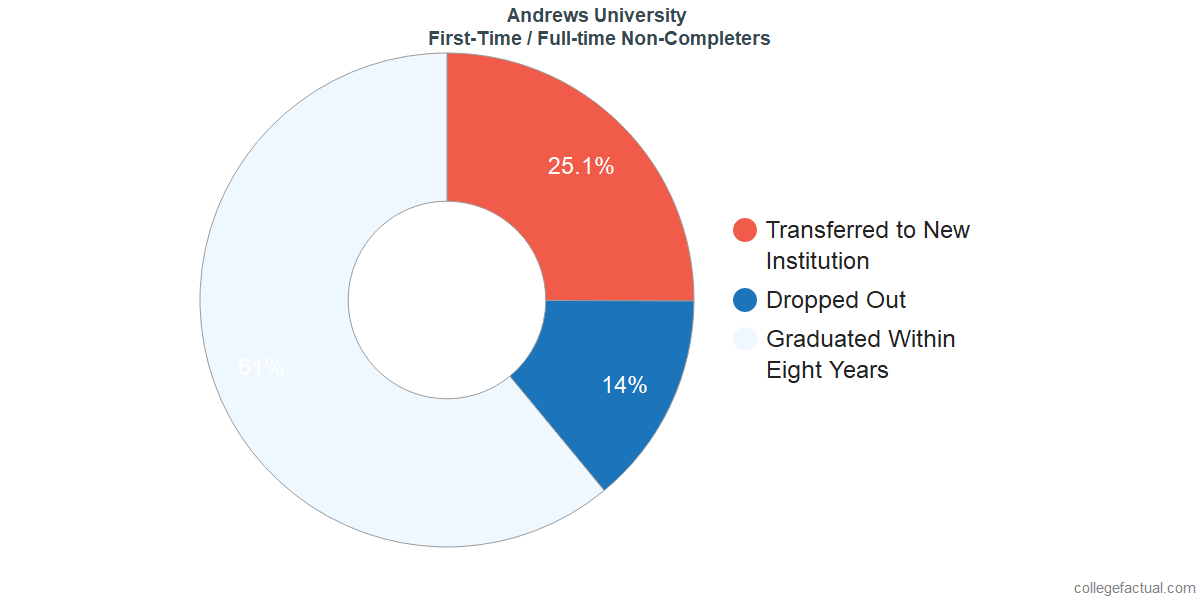 Non-completion rates for first time / full-time students at Andrews University