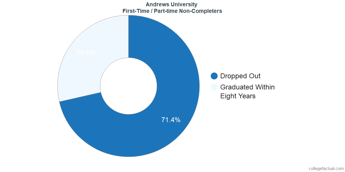 Non-completion rates for first time / part-time students at Andrews University