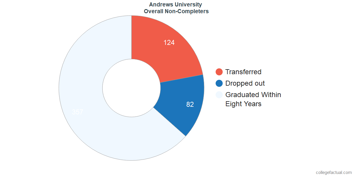 outcomes for students who failed to graduate from Andrews University