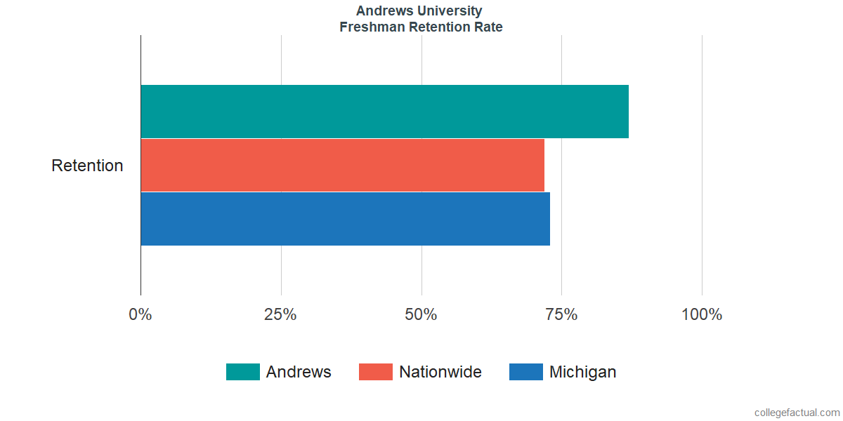 Freshman Retention Rate at Andrews University