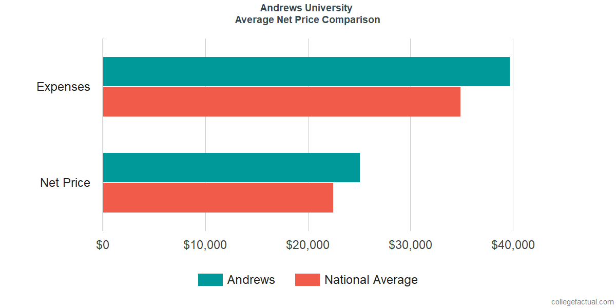 Net Price Comparisons at Andrews University
