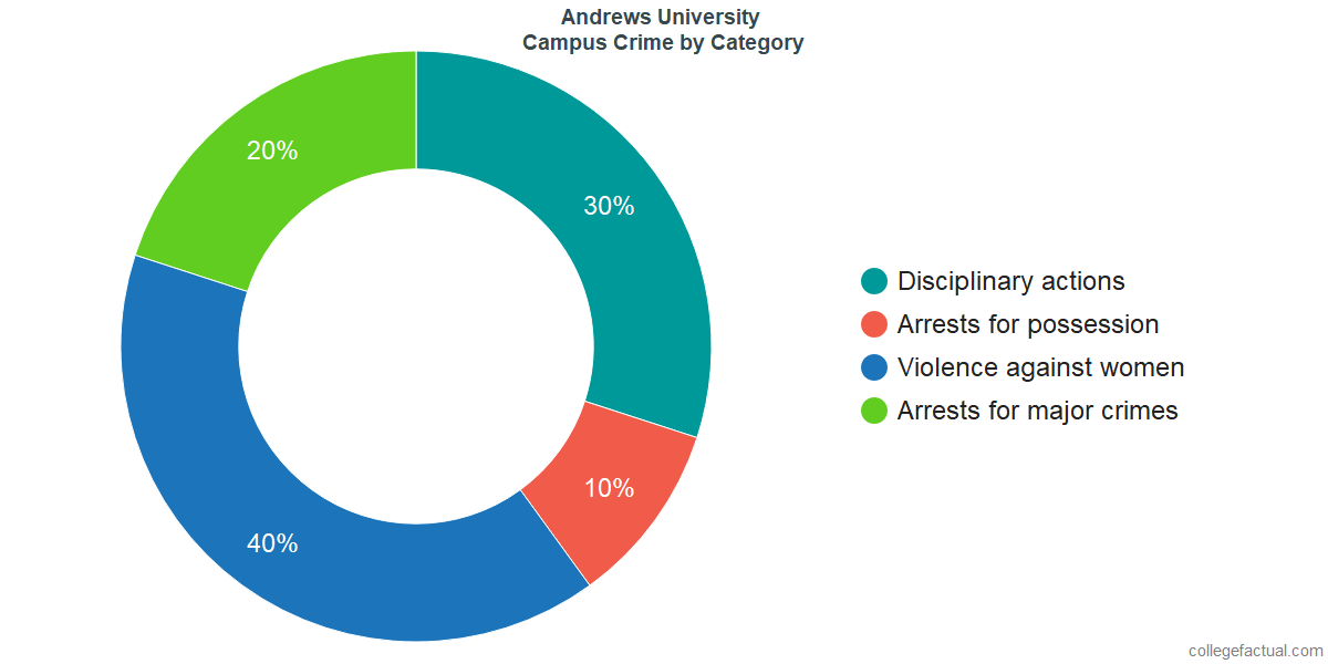 On-Campus Crime and Safety Incidents at Andrews University by Category