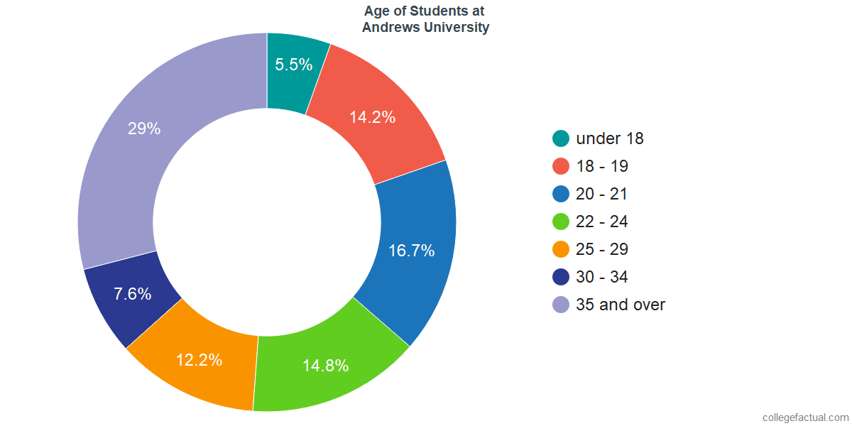 Age of Undergraduates at Andrews University