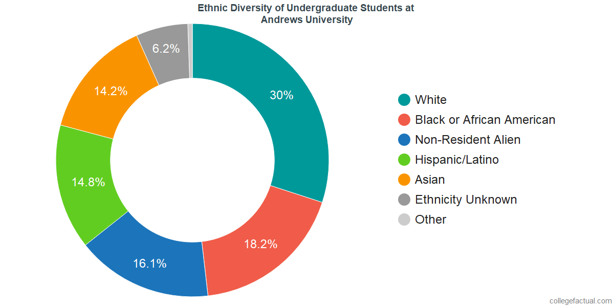 Ethnic Diversity of Undergraduates at Andrews University