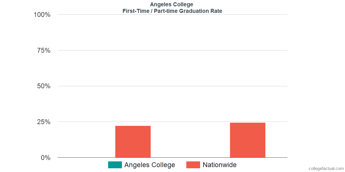 Graduation rates for first-time / part-time students at Angeles College