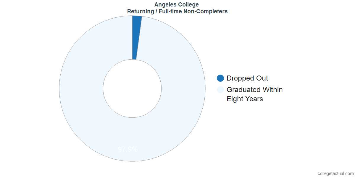 Non-completion rates for returning / full-time students at Angeles College