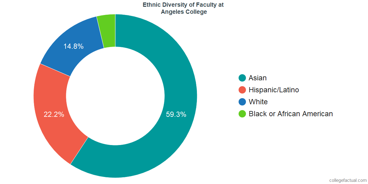 Ethnic Diversity of Faculty at Angeles College