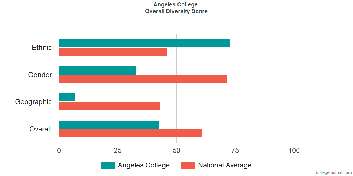 Overall Diversity at Angeles College