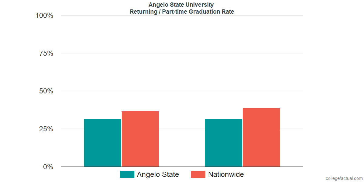 Graduation rates for returning / part-time students at Angelo State University