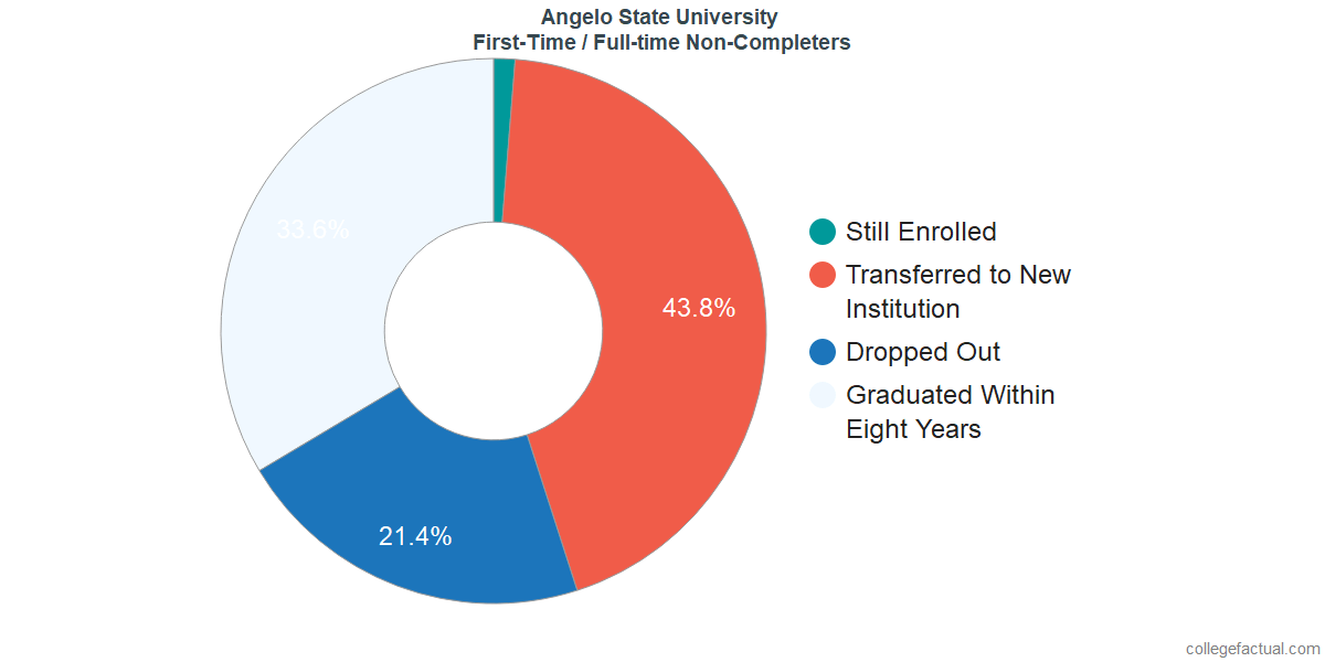 Non-completion rates for first-time / full-time students at Angelo State University