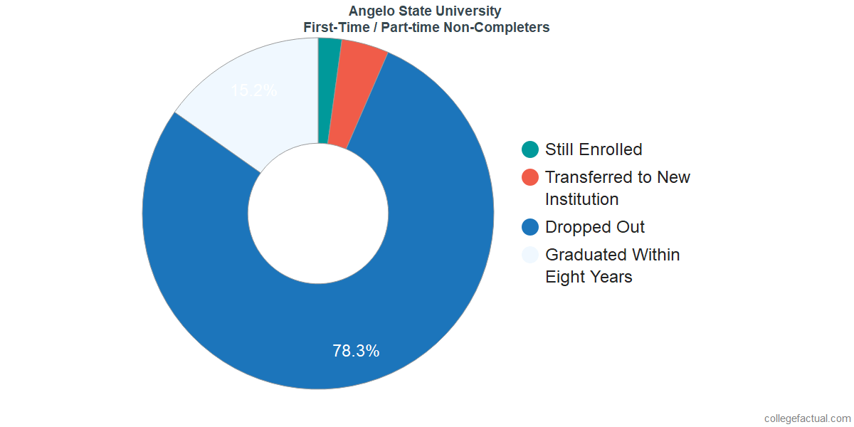 Non-completion rates for first-time / part-time students at Angelo State University