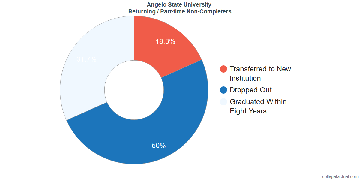 Non-completion rates for returning / part-time students at Angelo State University