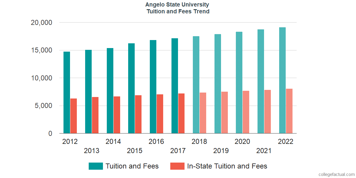 Tuition and Fees Trends at Angelo State University