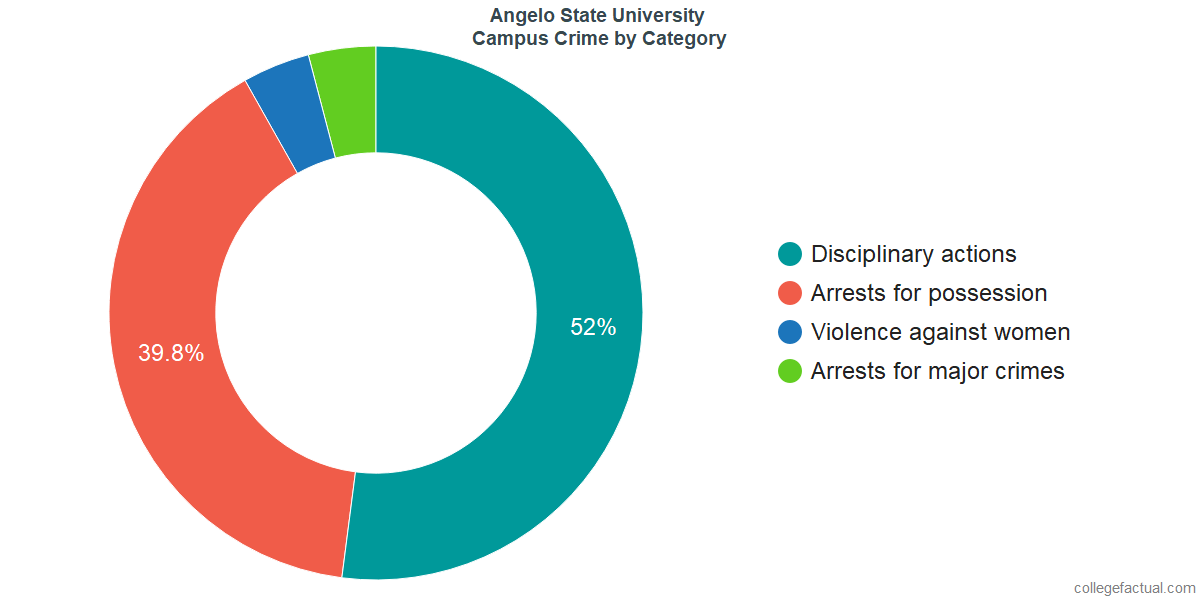 On-Campus Crime and Safety Incidents at Angelo State University by Category