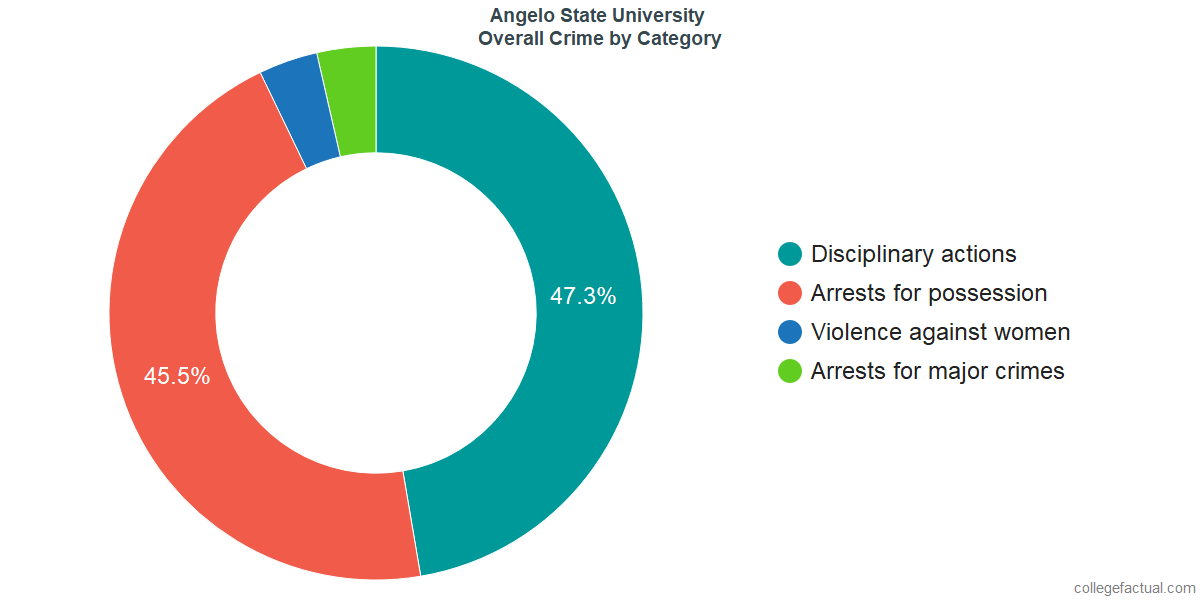 Overall Crime and Safety Incidents at Angelo State University by Category