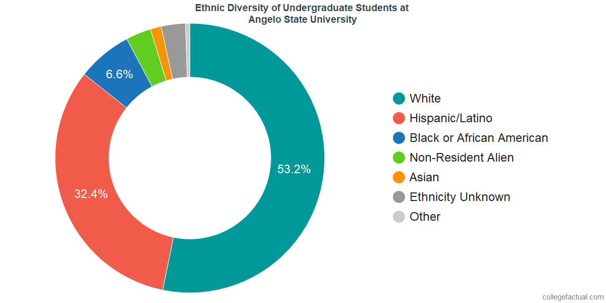 Ethnic Diversity of Undergraduates at Angelo State University