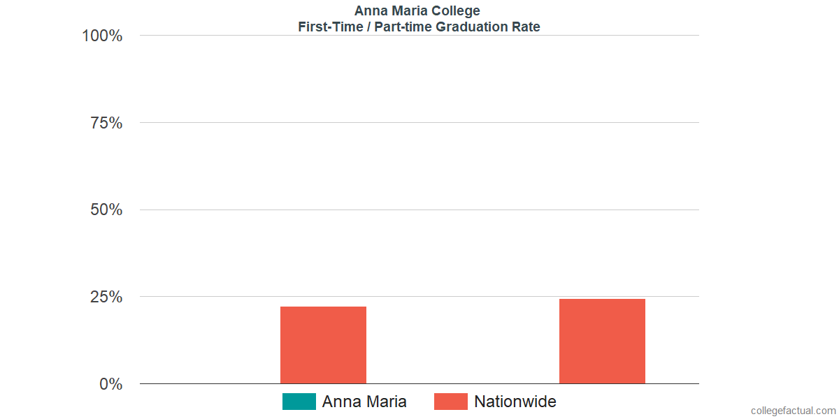 Graduation rates for first-time / part-time students at Anna Maria College