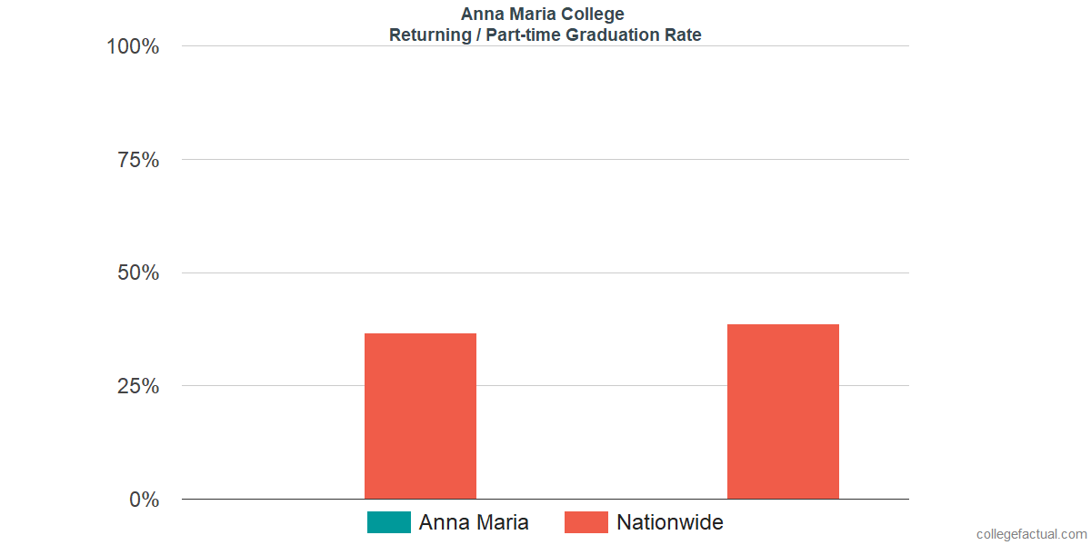 Graduation rates for returning / part-time students at Anna Maria College