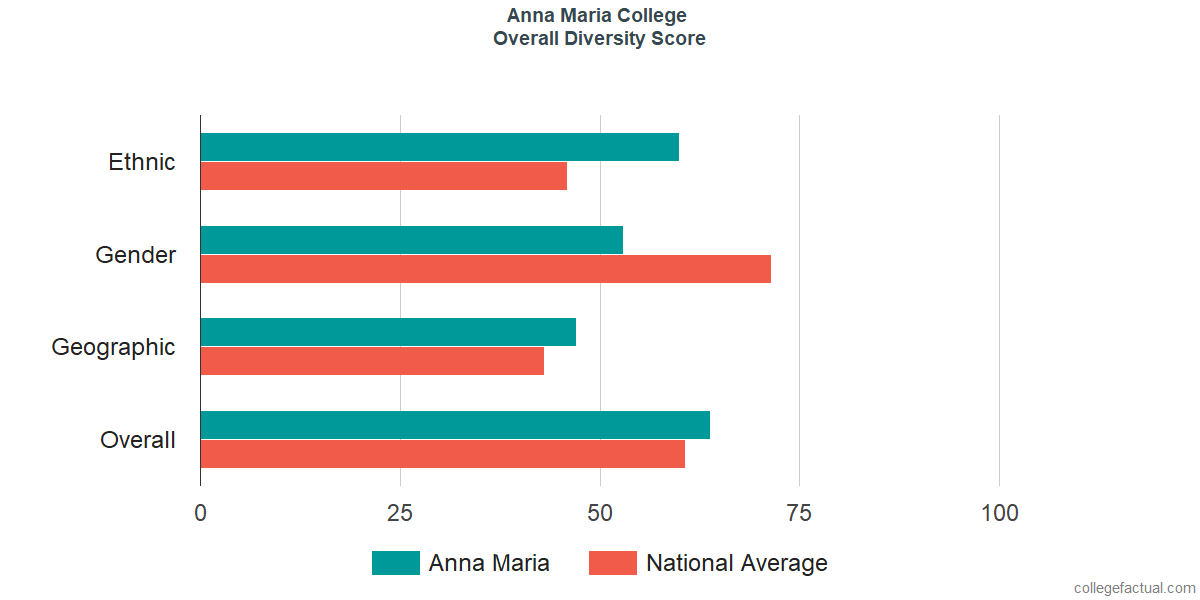 Overall Diversity at Anna Maria College