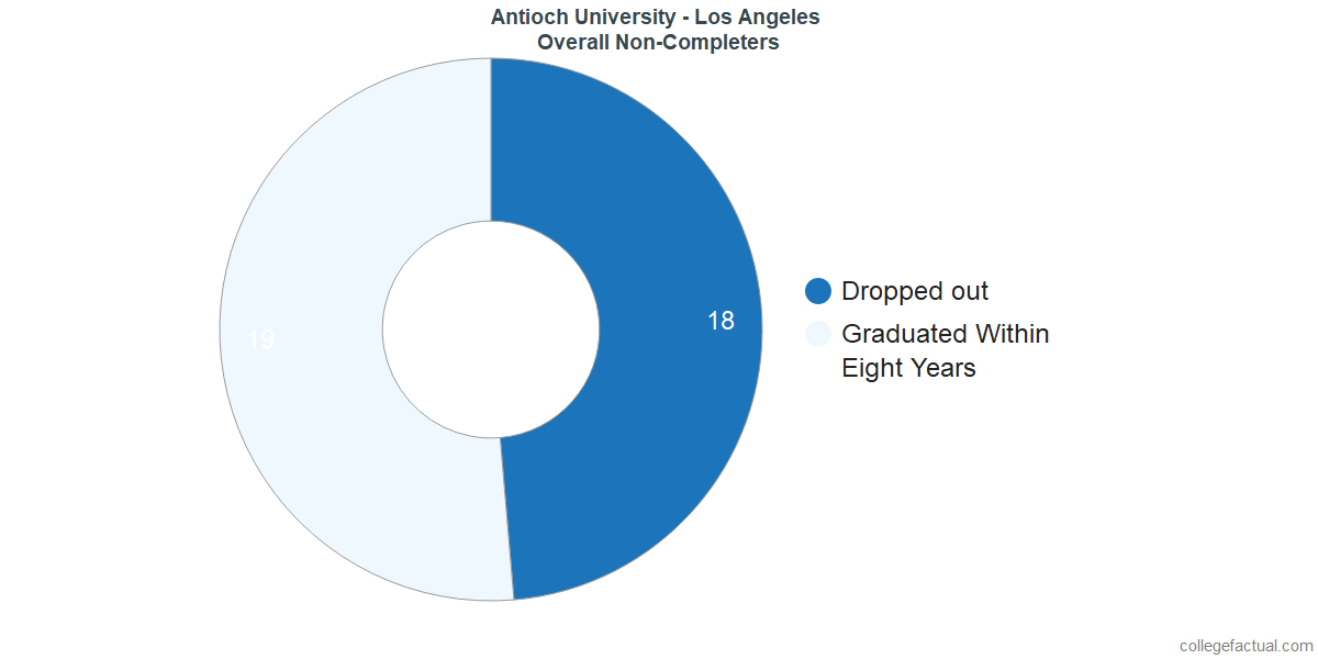 outcomes for students who failed to graduate from Antioch University - Los Angeles