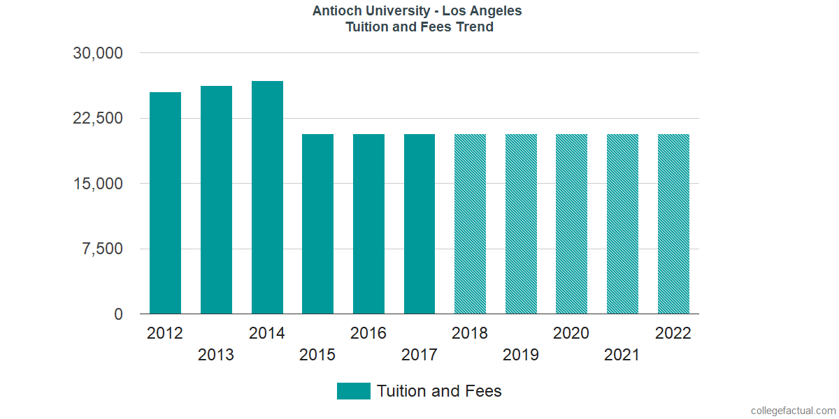 Tuition and Fees Trends at Antioch University - Los Angeles