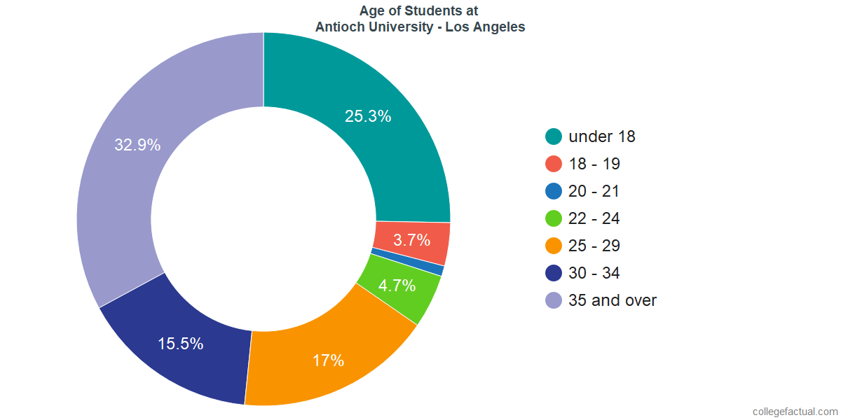 Age of Undergraduates at Antioch University - Los Angeles