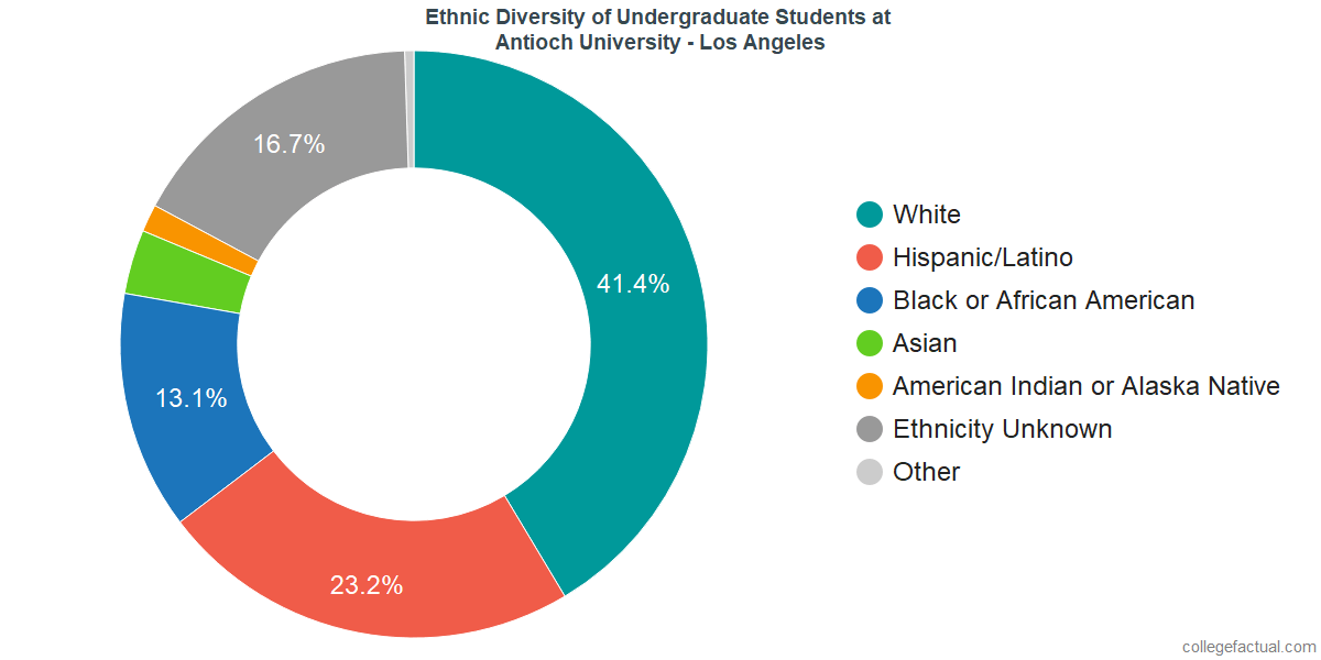Ethnic Diversity of Undergraduates at Antioch University - Los Angeles